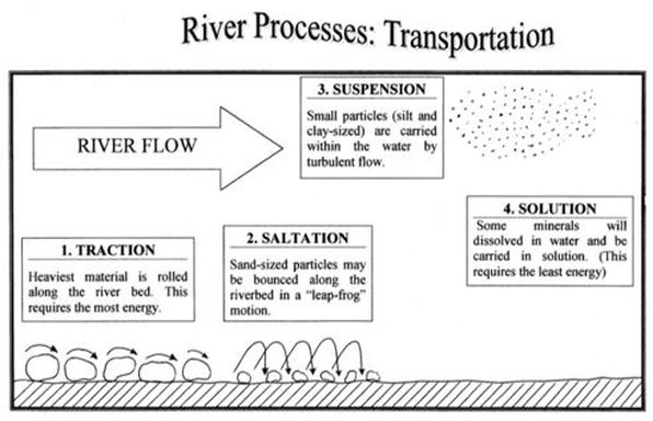 River Processes - The British Geographer