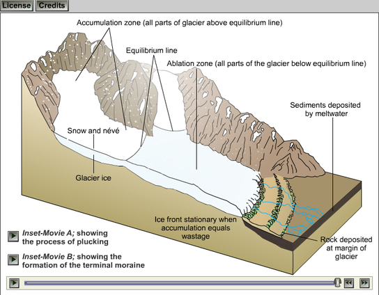 The Physical Characteristics of Extreme Environments - The British ...