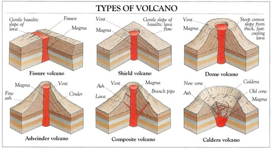 Vulcanicity and Seismicity - The British Geographer