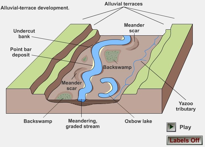 River landforms the british geographer floodplain evolution ccuart