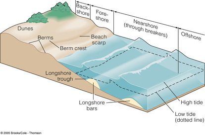 Coasts of Erosion and Coast of Deposition - The British Geographer
