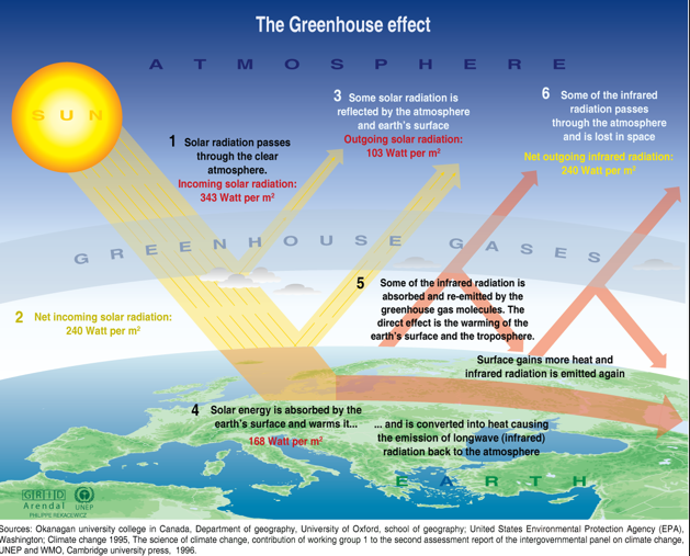 Global climate change the british geographer the exact mechanisms of the greenhouse effect is illustrated and explained in detail in the diagram to the left this process is a naturally occuring ccuart Image collections